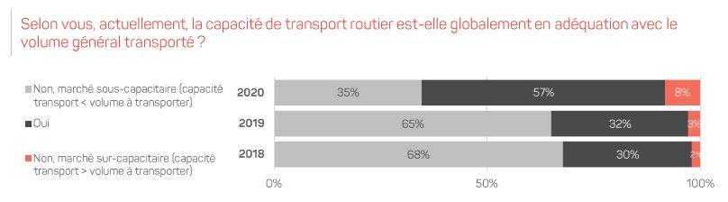 AUTF - bp2r : Enquête chargeurs sur la conjoncture du transport routier