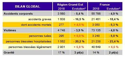 Chiffres de l'accidentalité en Grand Est en 2018 (ORSR)