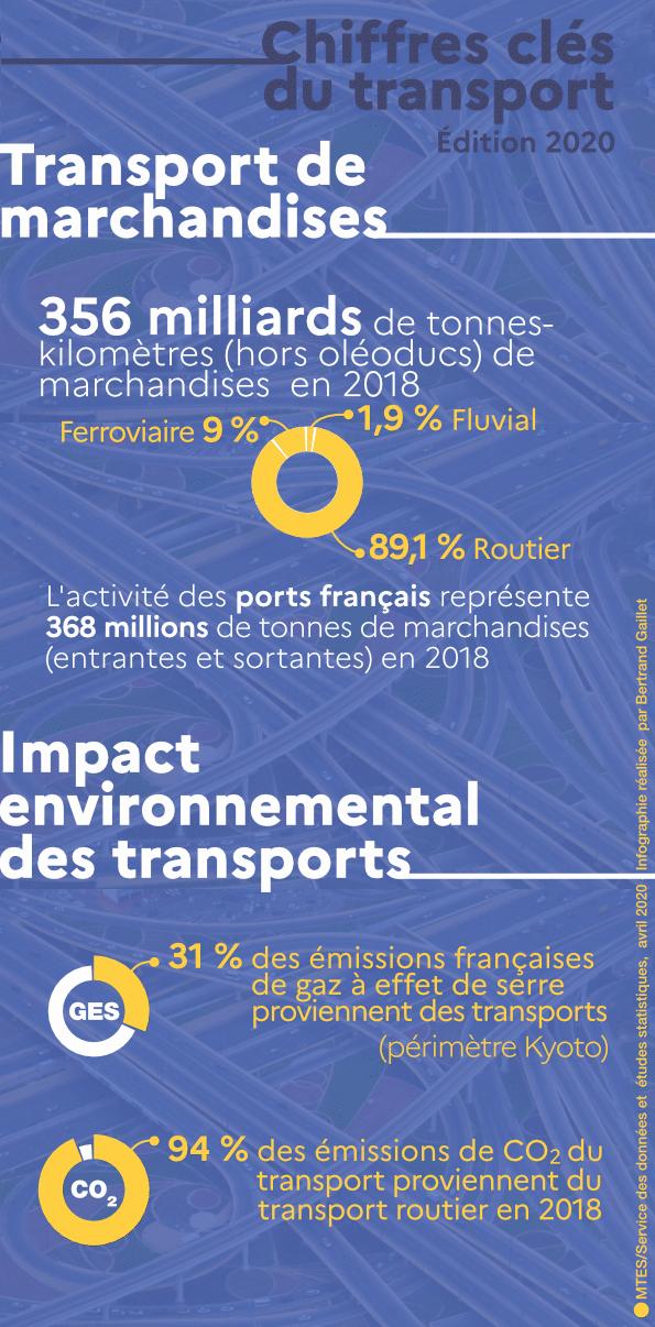 Comprendre en infographie les principaux chiffres du transport en France  © Source : SDES