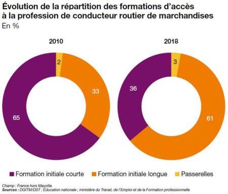 Bilan social annuel du transport routier de marchandises : Édition 2020