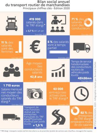 Bilan social annuel du transport routier de marchandises. Principaux chiffres clés. Édition 2020. SDES / Bertrand Gaillet