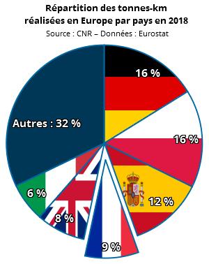 Répartition des tonnes-kilomètres réalisées en Europe en 2018 par pays