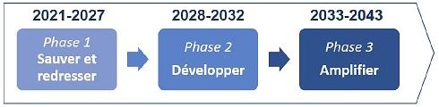 Calendrier de suivi proposé par le COI pour la stratégie nationale de développement du fret ferroviaire
